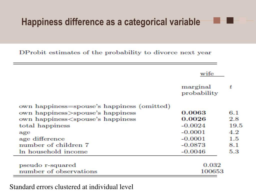 Happiness difference as a categorical variable