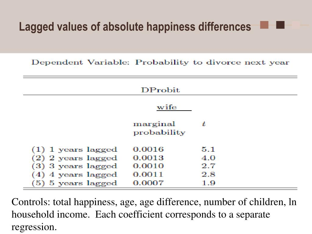 Lagged values of absolute happiness differences