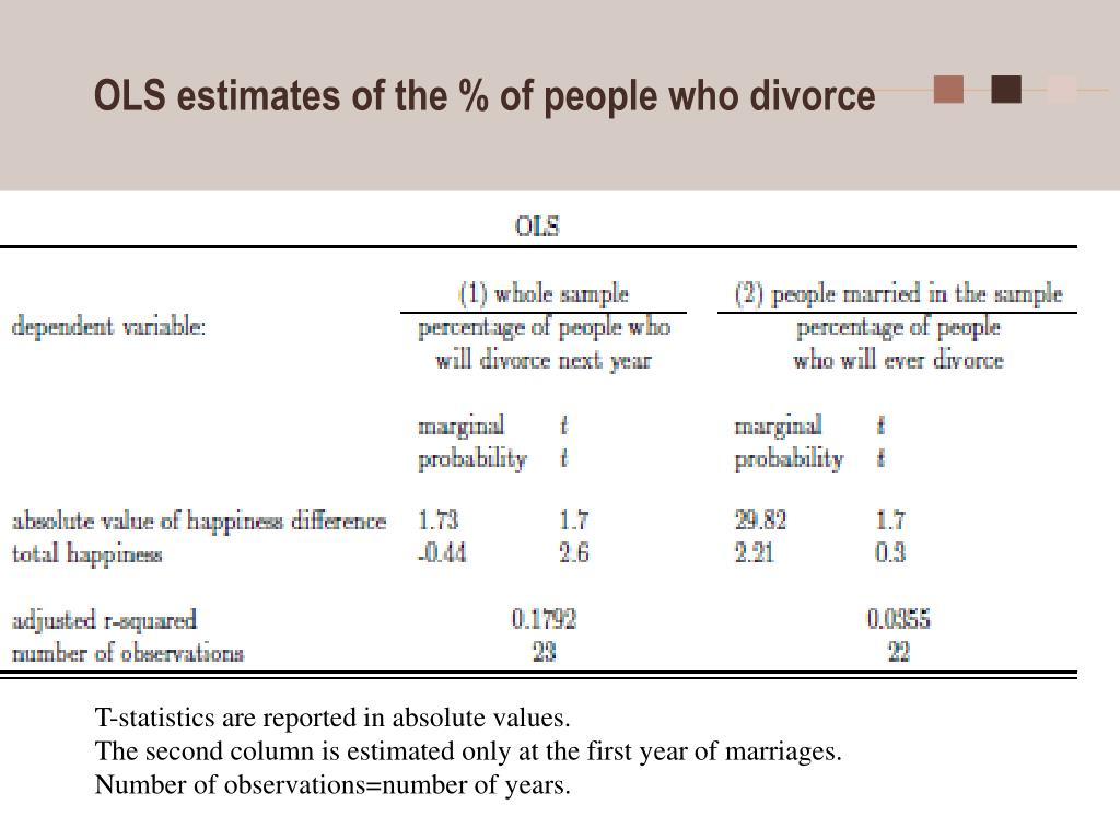 OLS estimates of the % of people who divorce
