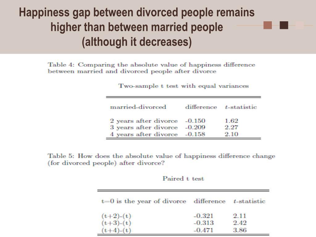 Happiness gap between divorced people remains higher than between married people