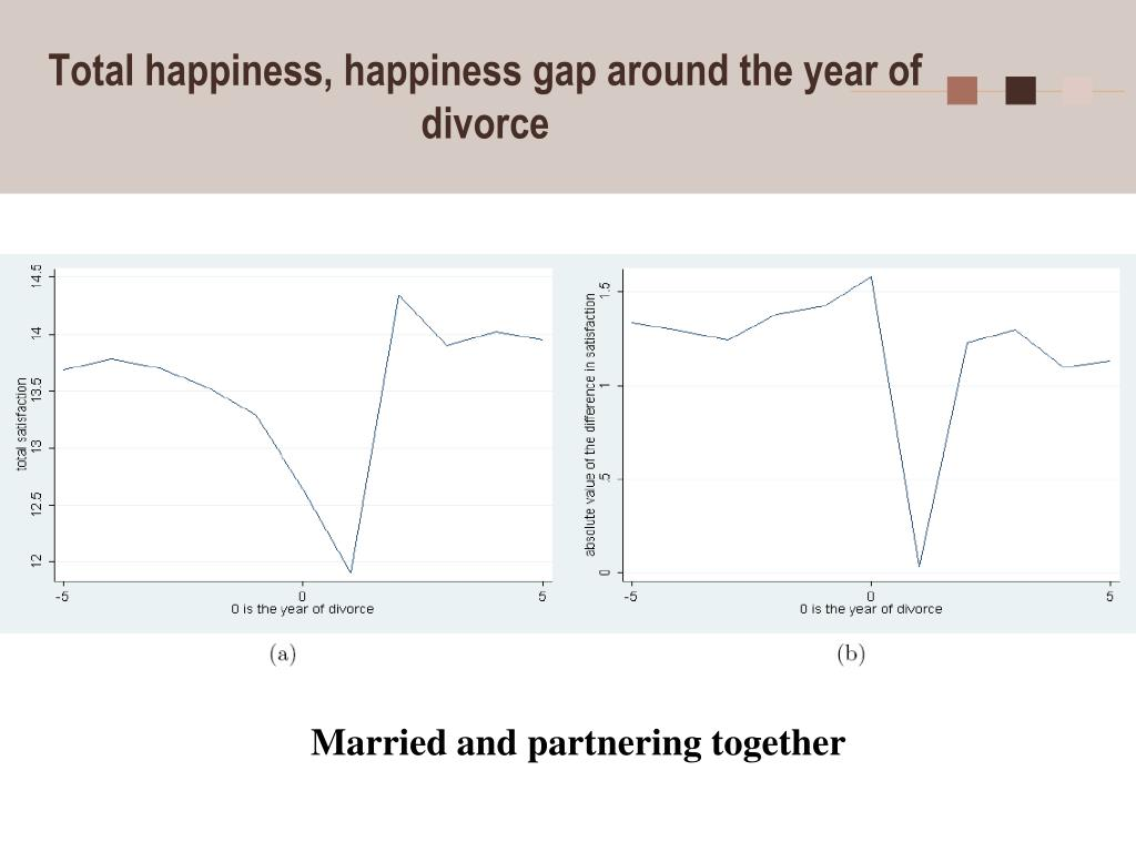 Total happiness, happiness gap around the year of divorce