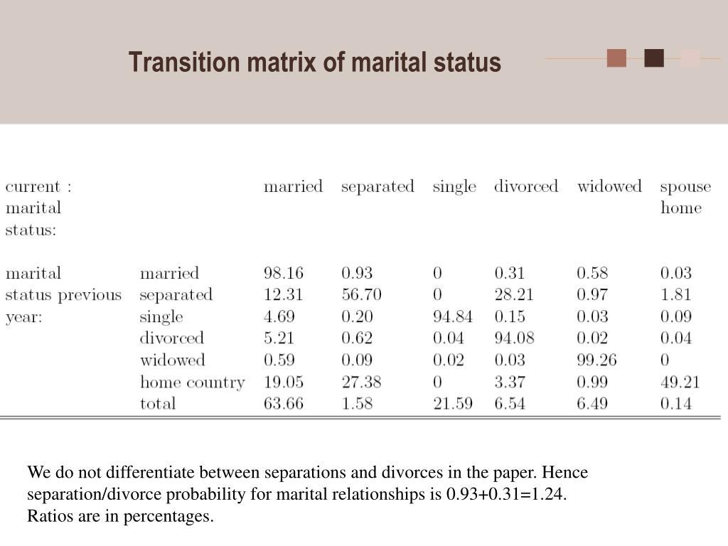 Transition matrix of marital status