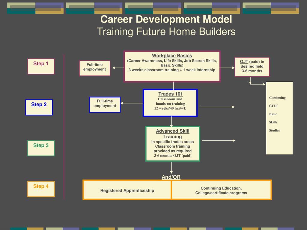 Career Development Model