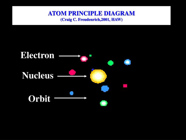 ATOM PRINCIPLE DIAGRAM