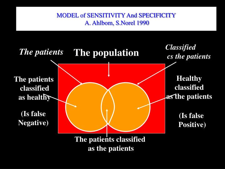 MODEL of SENSITIVITY And SPECIFICITY