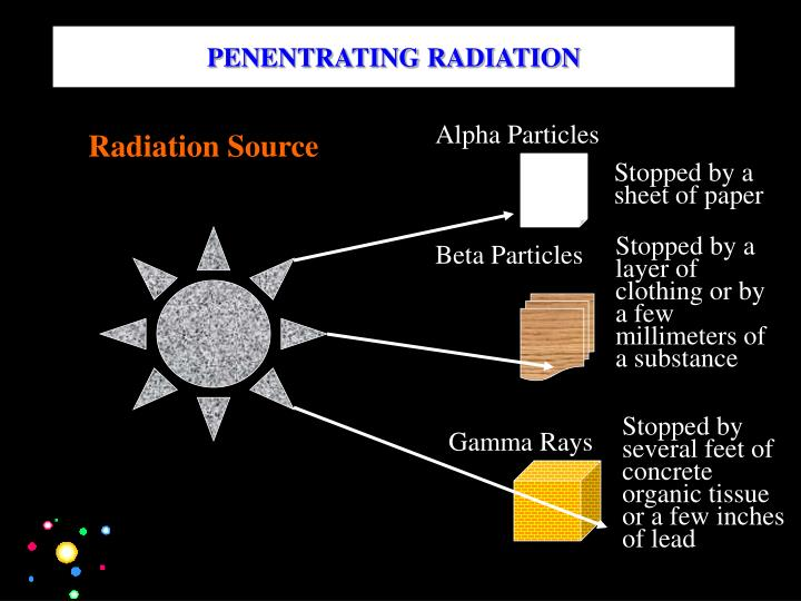 PENENTRATING RADIATION