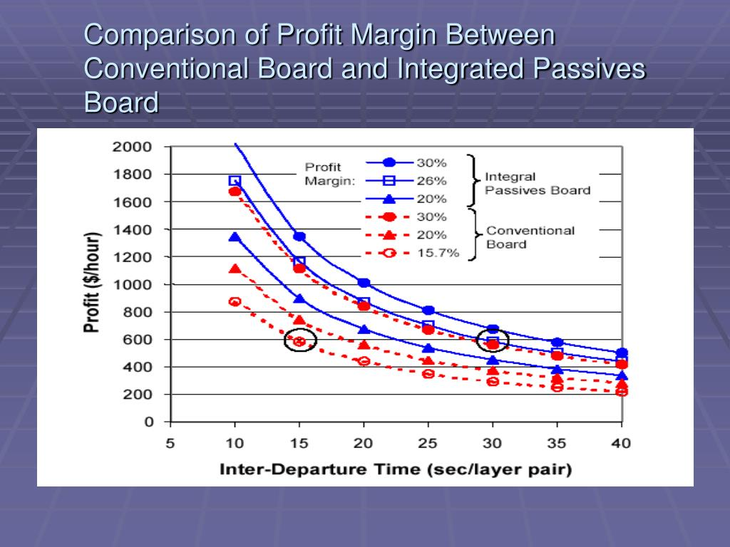 Comparison of Profit Margin Between Conventional Board and Integrated Passives Board