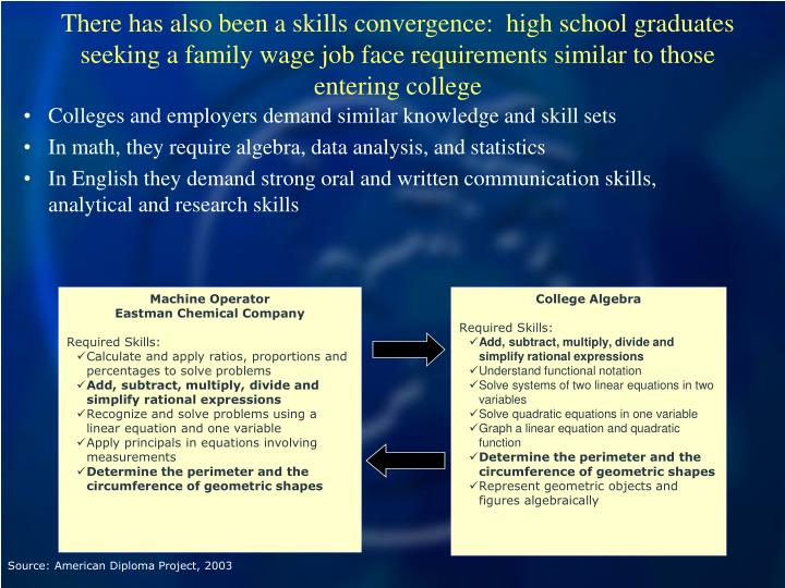 There has also been a skills convergence:  high school graduates seeking a family wage job face requirements similar to those entering college