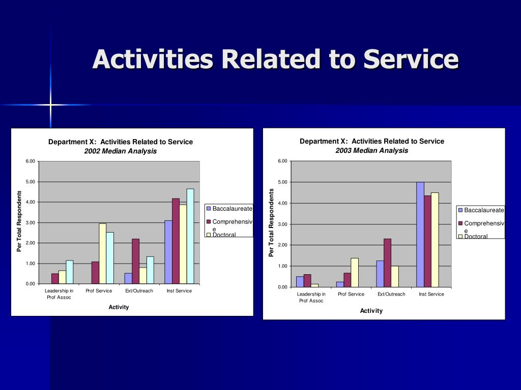 Activities Related to Service