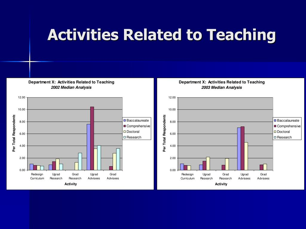 Activities Related to Teaching