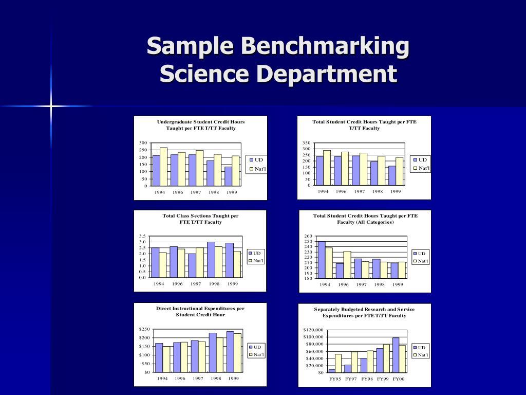 Sample Benchmarking