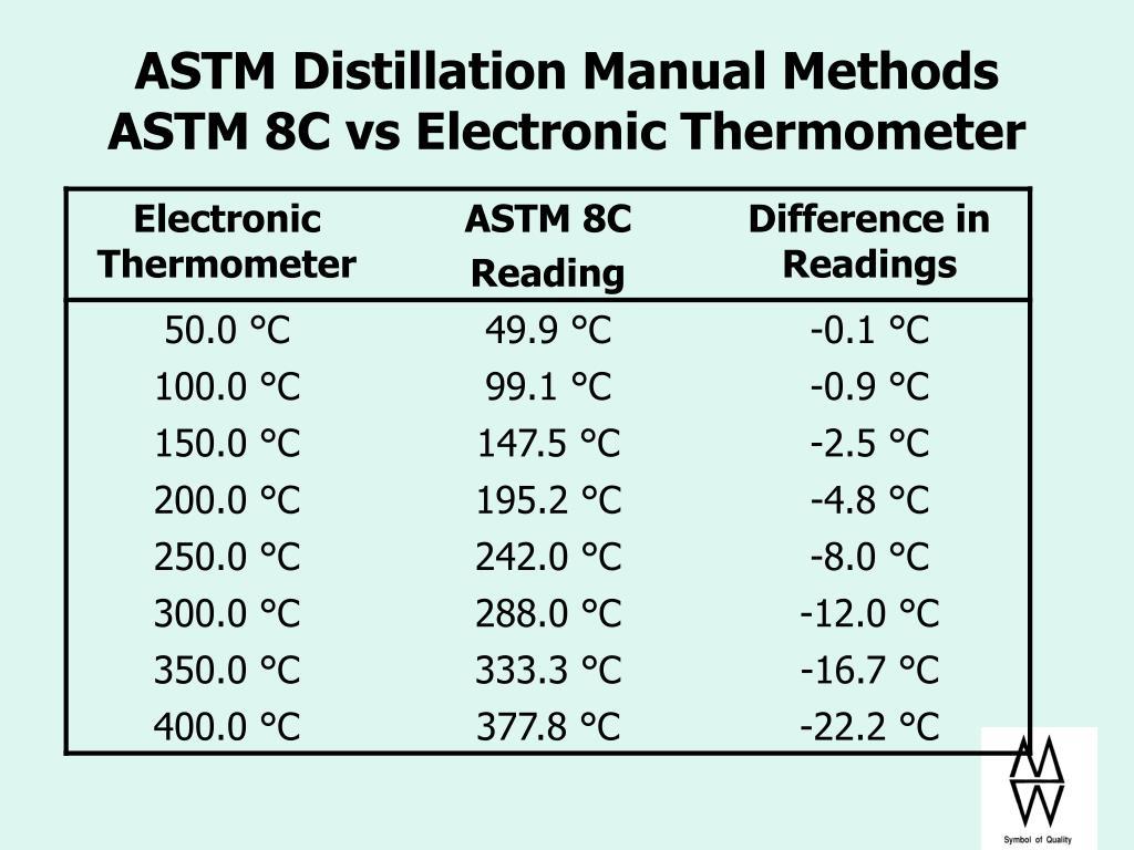 ASTM Distillation Manual Methods