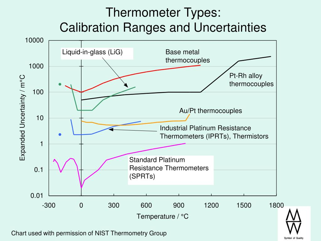 Thermometer Types: