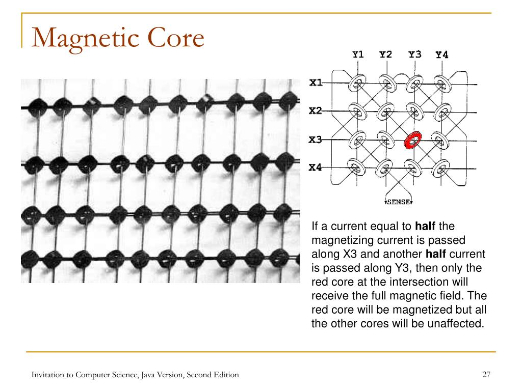 Magnetic Core