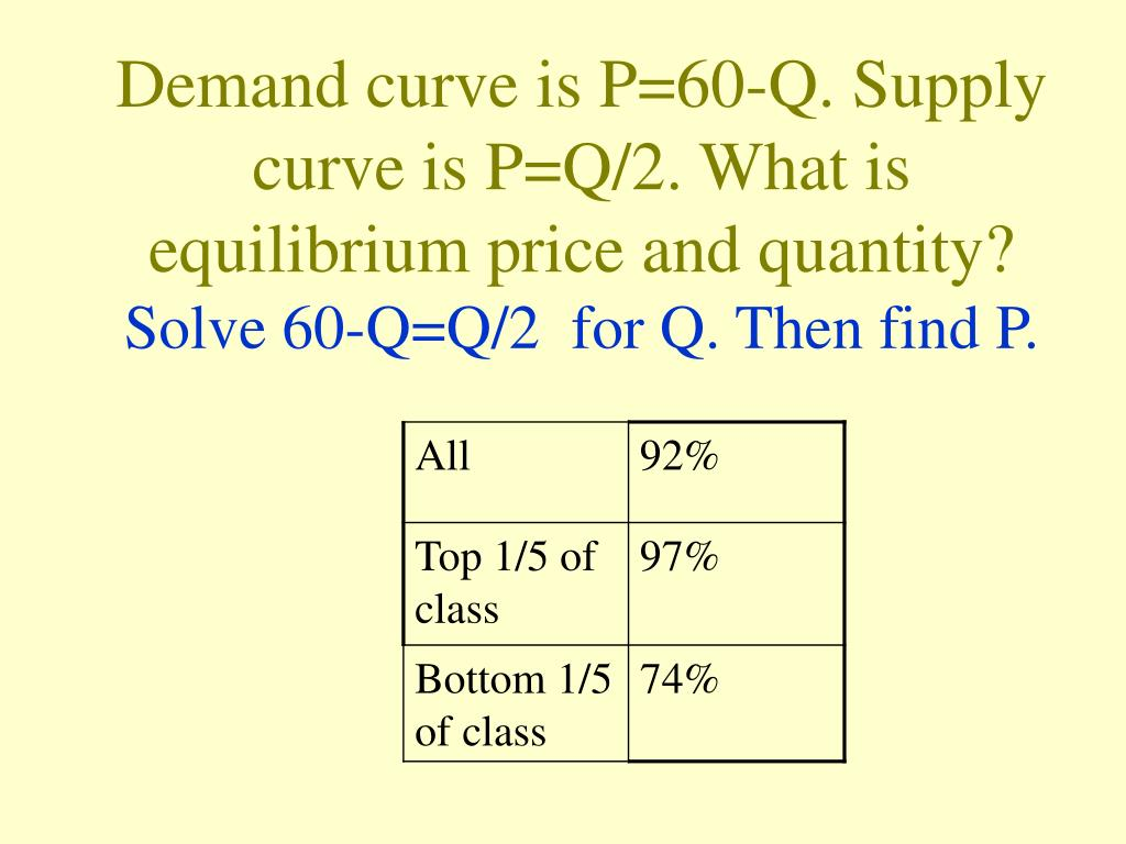 how to draw demand and supply curve in powerpoint