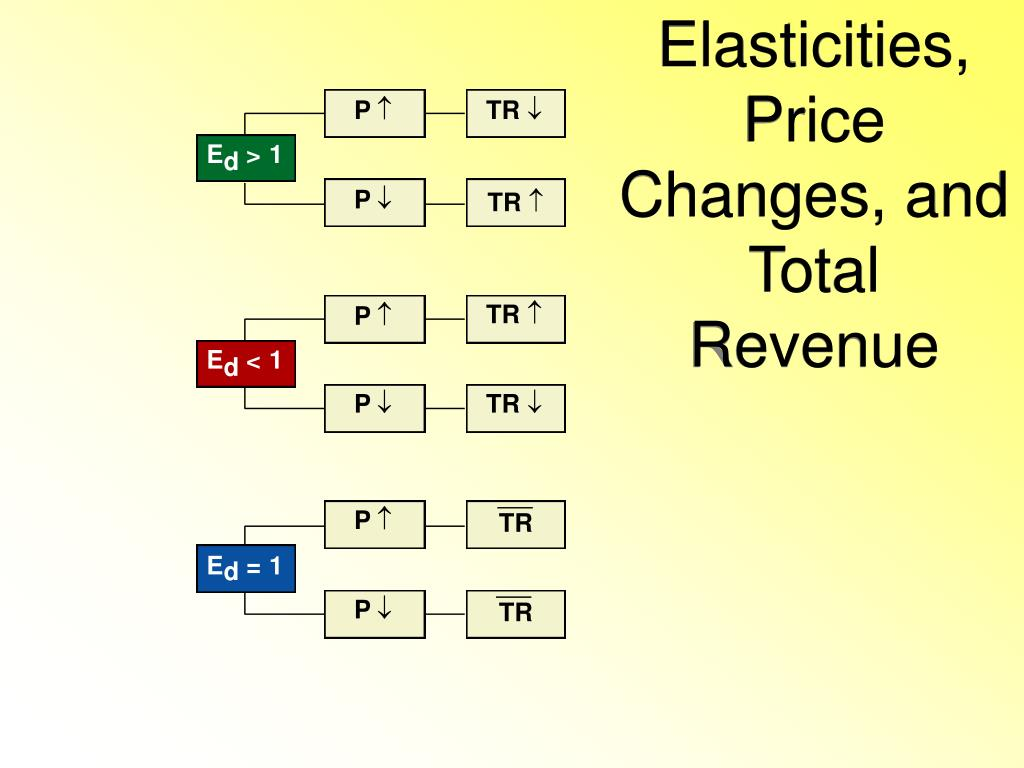 Elasticities, Price Changes, and Total Revenue