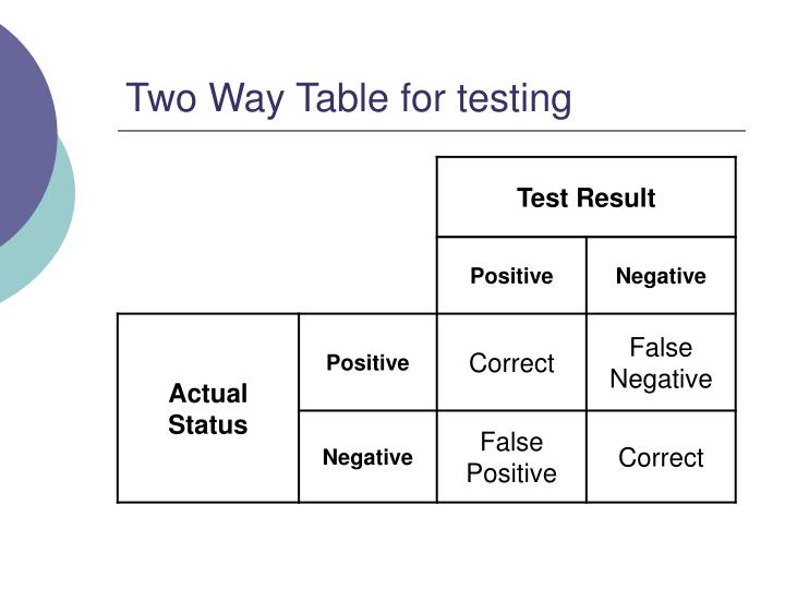 Two Way Table for testing