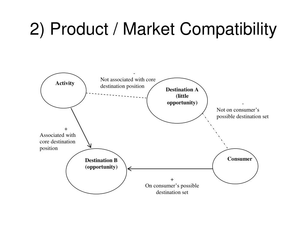 2) Product / Market Compatibility