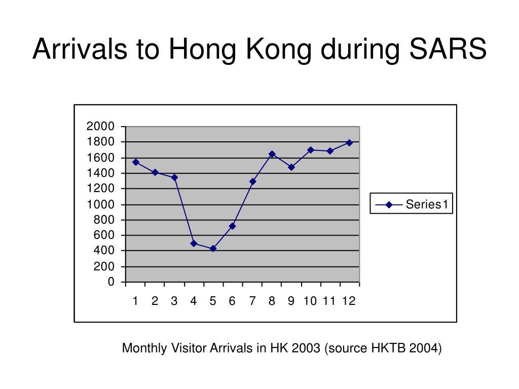 Arrivals to Hong Kong during SARS