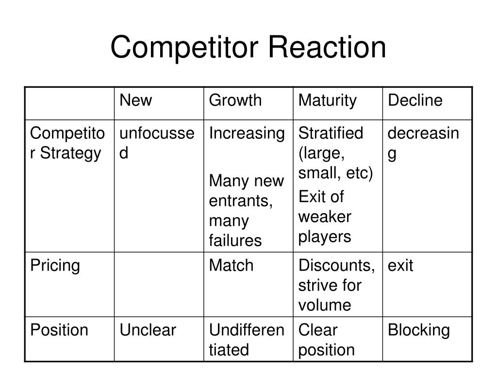 Competitor Reaction