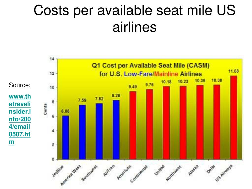 Costs per available seat mile US airlines