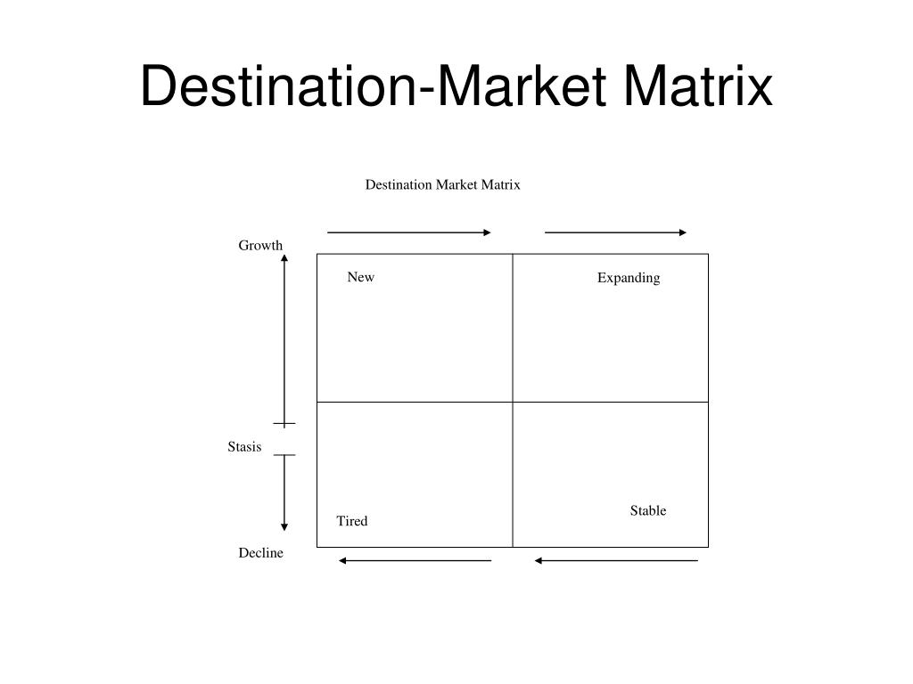 Destination-Market Matrix