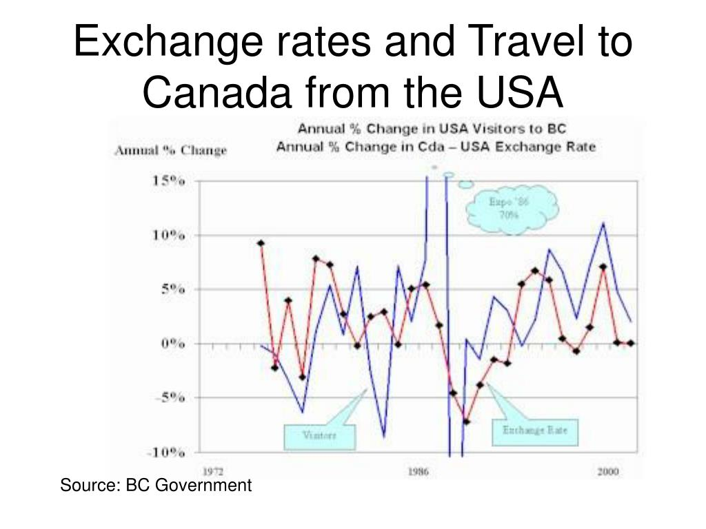 Exchange rates and Travel to Canada from the USA