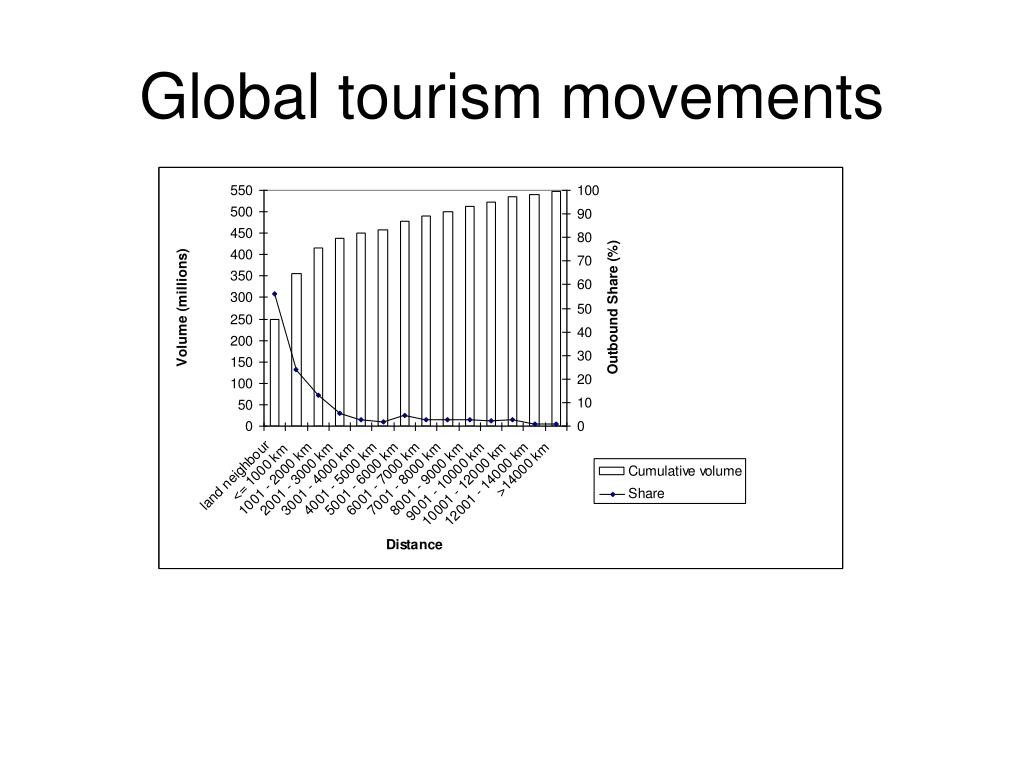 Global tourism movements