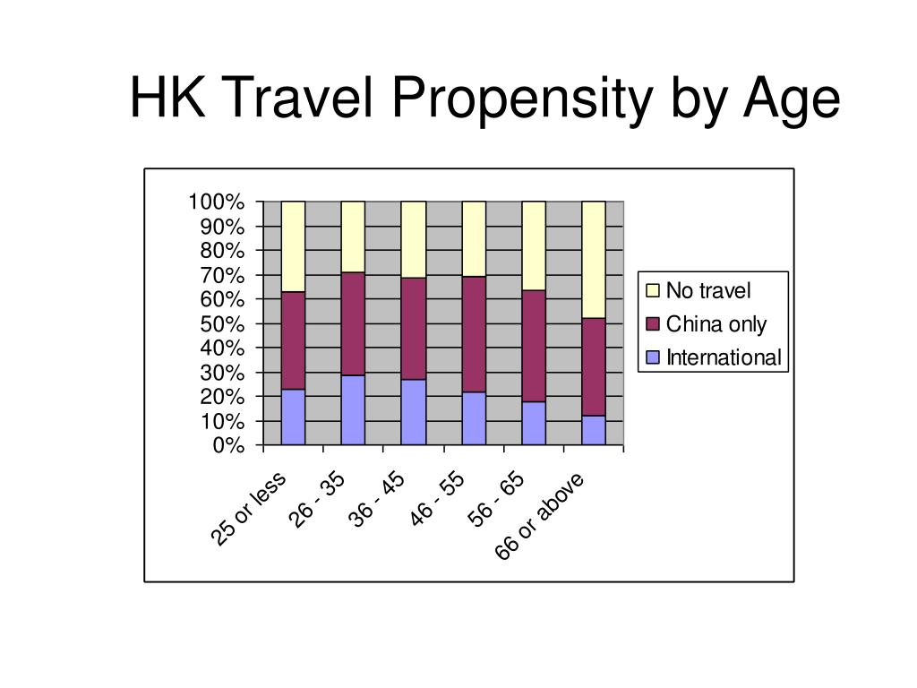 HK Travel Propensity by Age