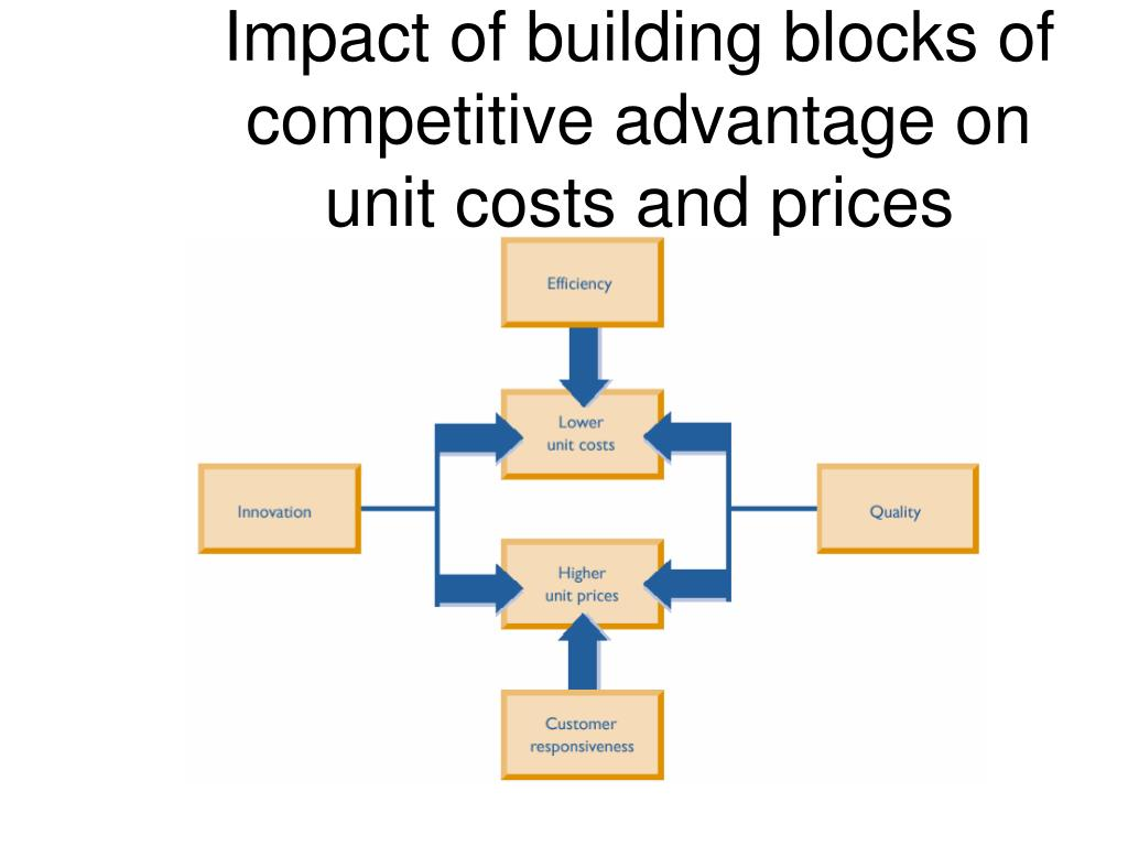Impact of building blocks of competitive advantage on unit costs and prices