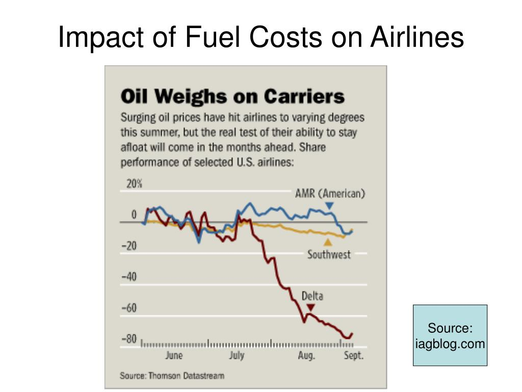 Impact of Fuel Costs on Airlines