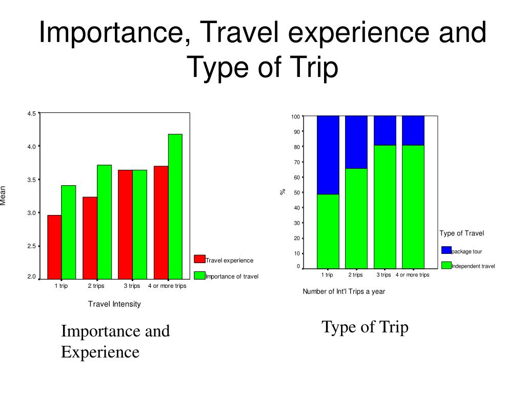 Importance, Travel experience and Type of Trip