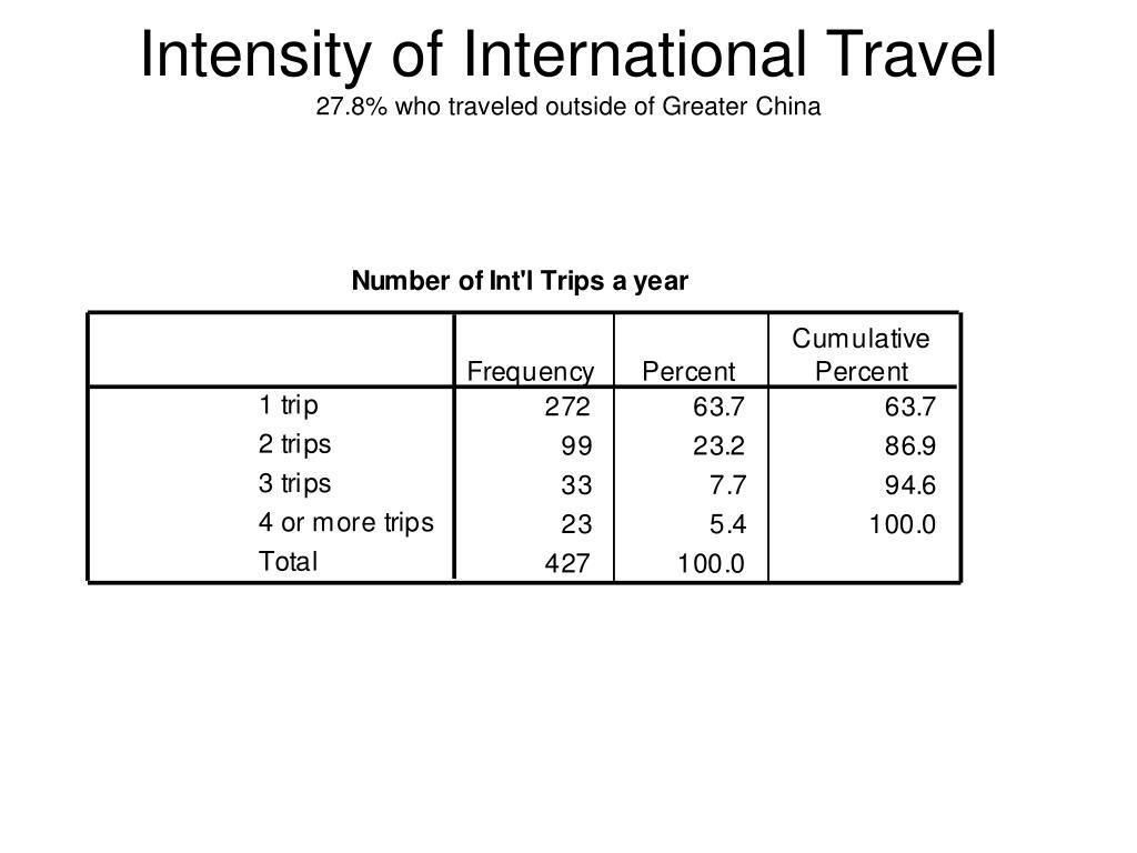 Intensity of International Travel