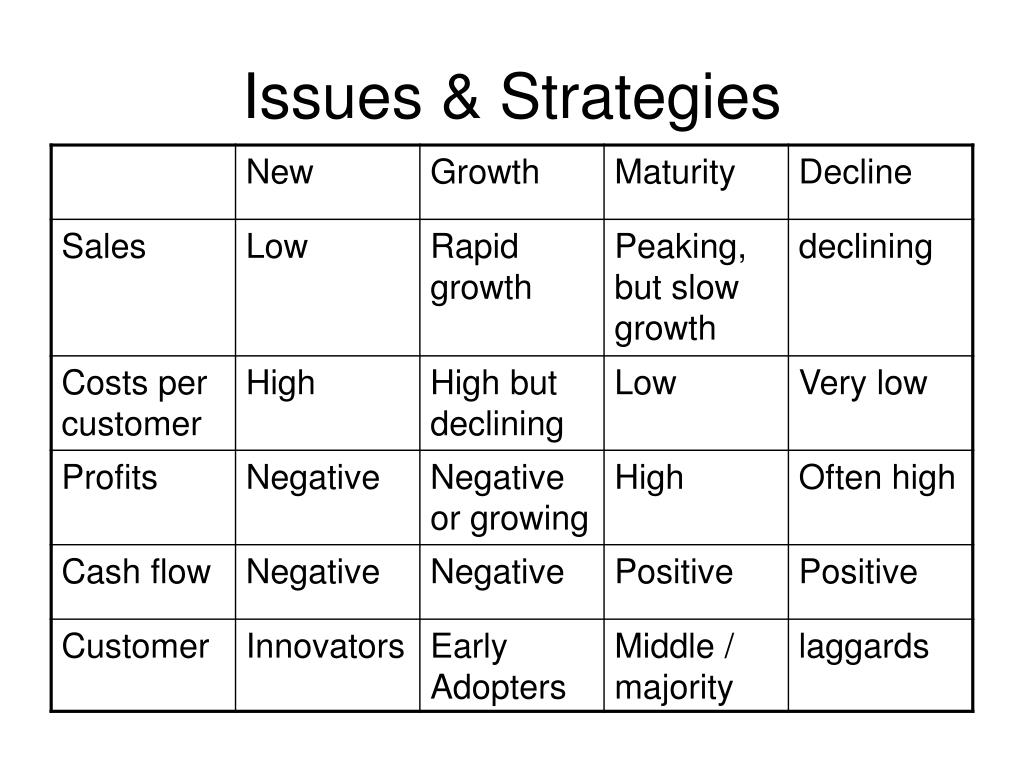 Issues & Strategies
