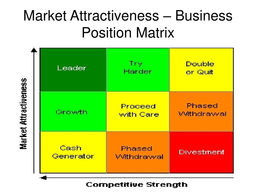 Market Attractiveness – Business Position Matrix