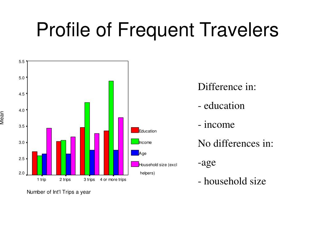 Profile of Frequent Travelers