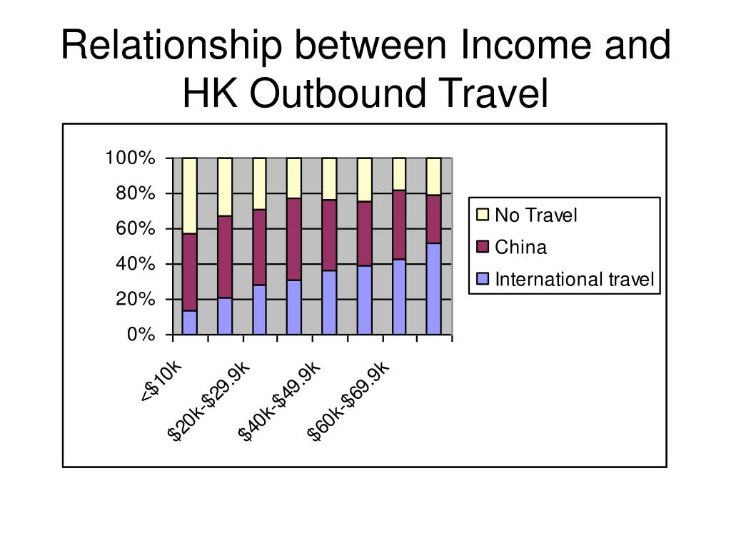Relationship between Income and HK Outbound Travel