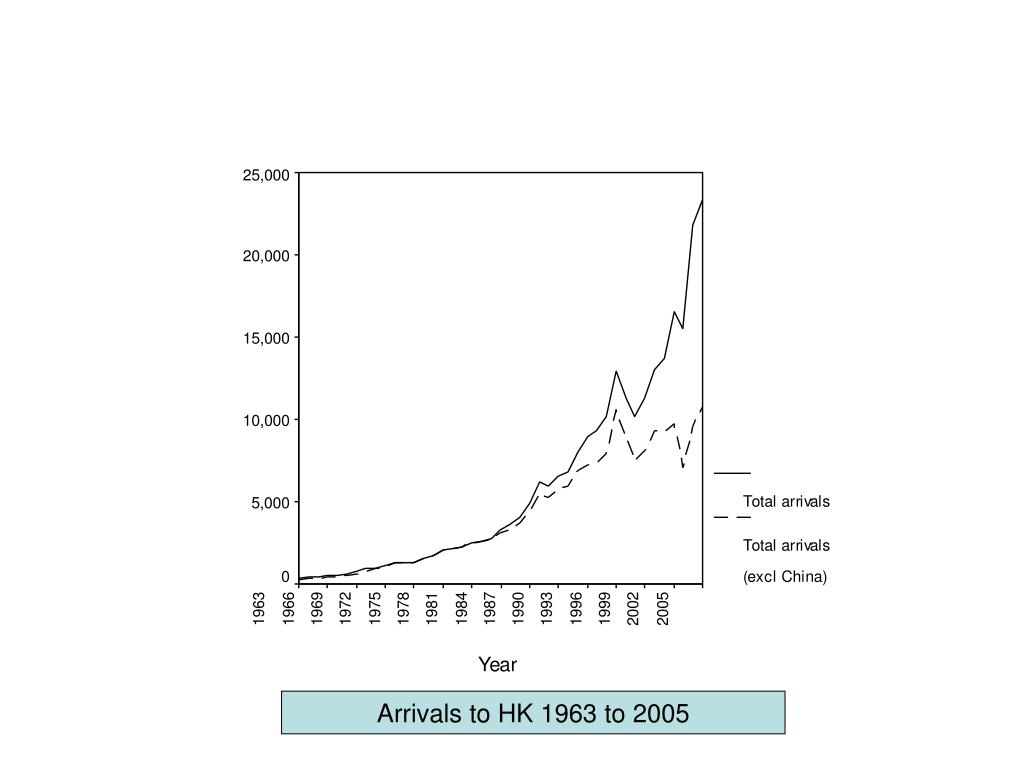 Arrivals to HK 1963 to 2005
