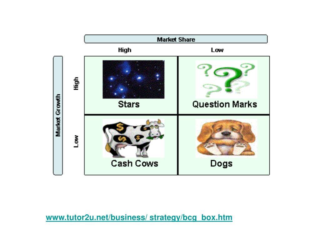 www.tutor2u.net/business/ strategy/bcg_box.htm