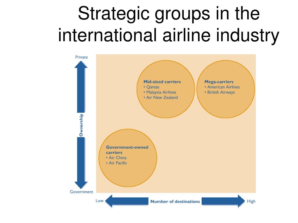 Strategic groups in the international airline industry