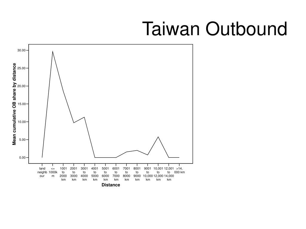 Taiwan Outbound