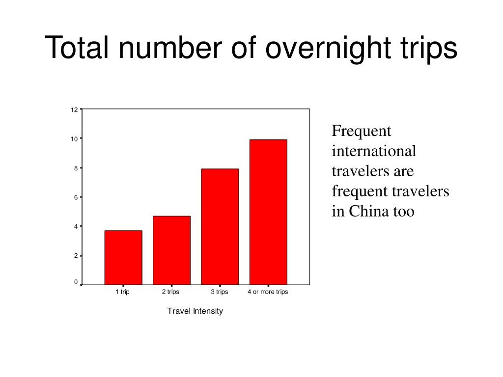 Total number of overnight trips