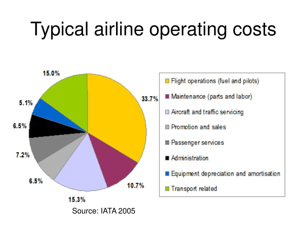 Typical airline operating costs