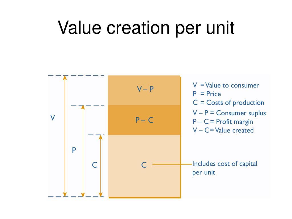 Value creation per unit