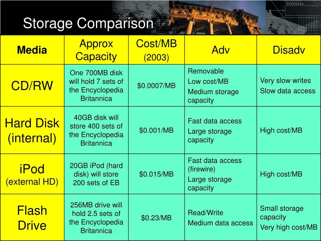 Storage Comparison
