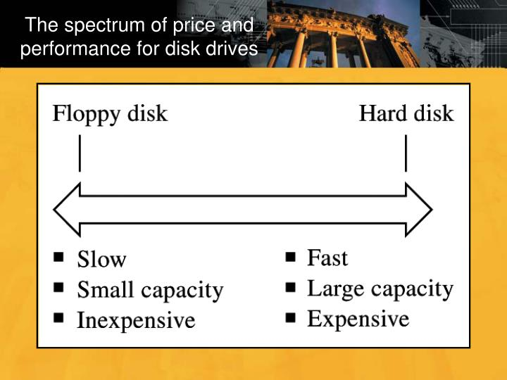 The spectrum of price and performance for disk drives