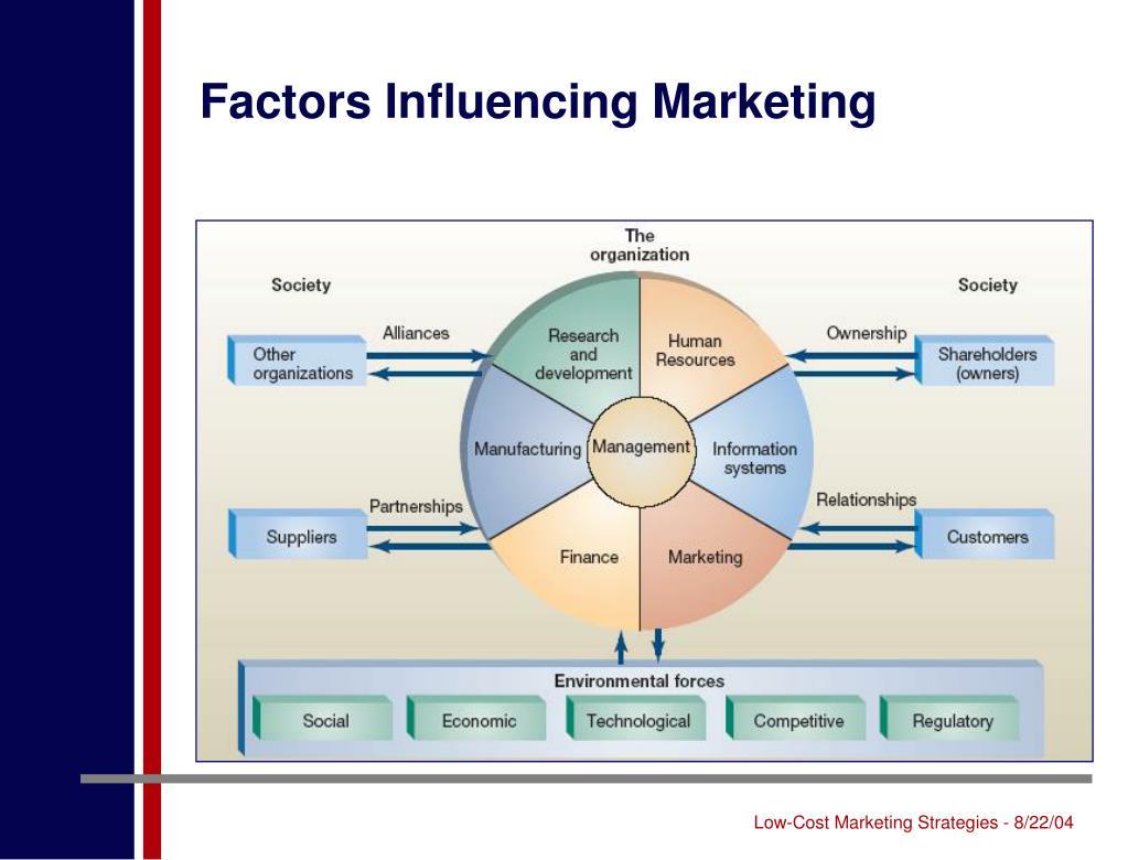 Factors Influencing Marketing