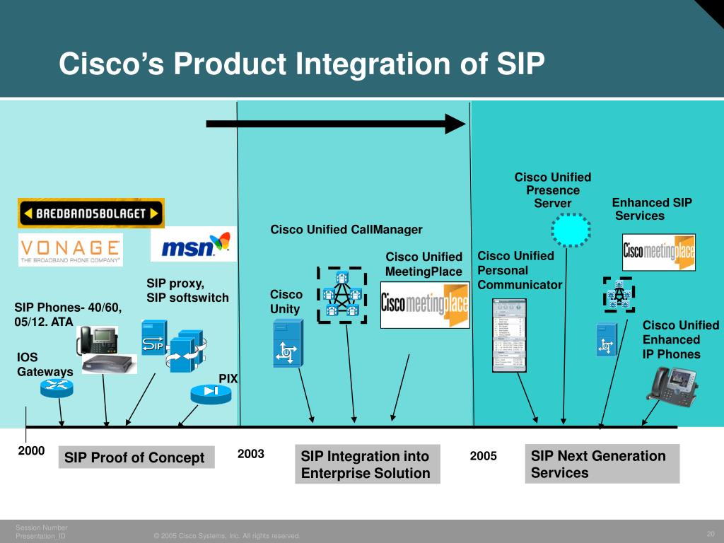 Cisco's Product Integration of SIP