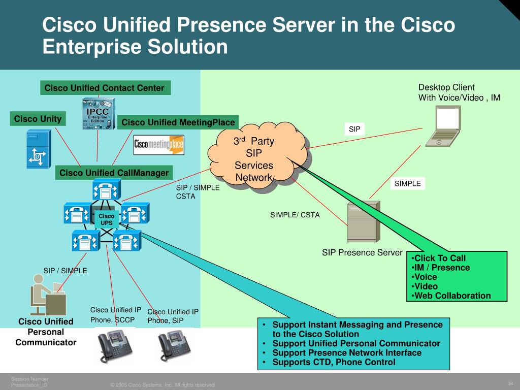 Cisco Unified Presence Server in the Cisco Enterprise Solution