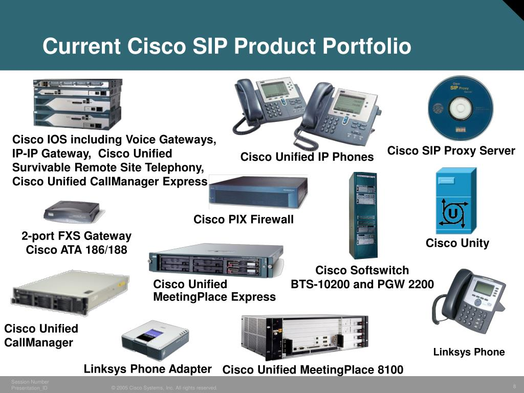 Current Cisco SIP Product Portfolio